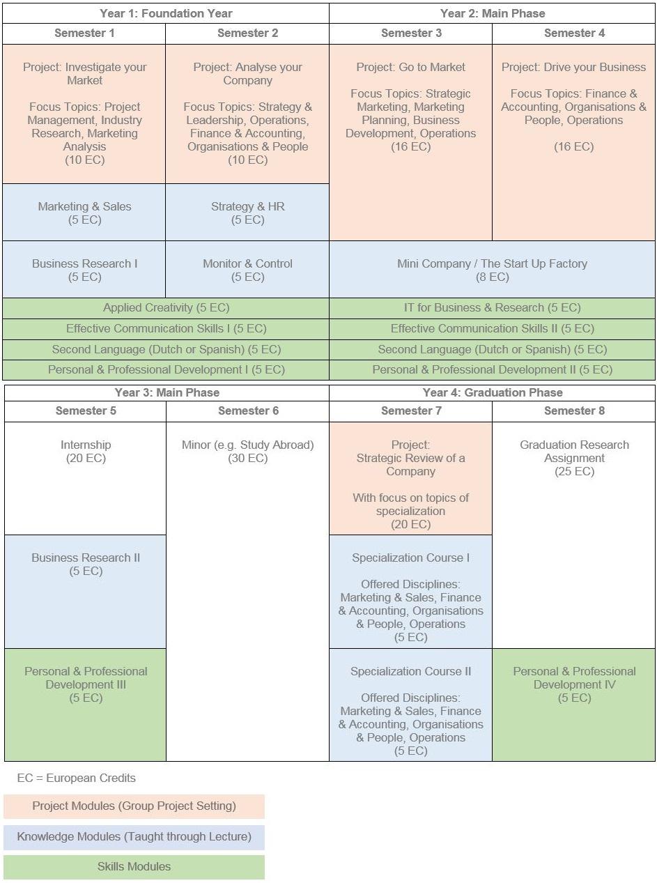 Curriculum IBMS an der Fontys