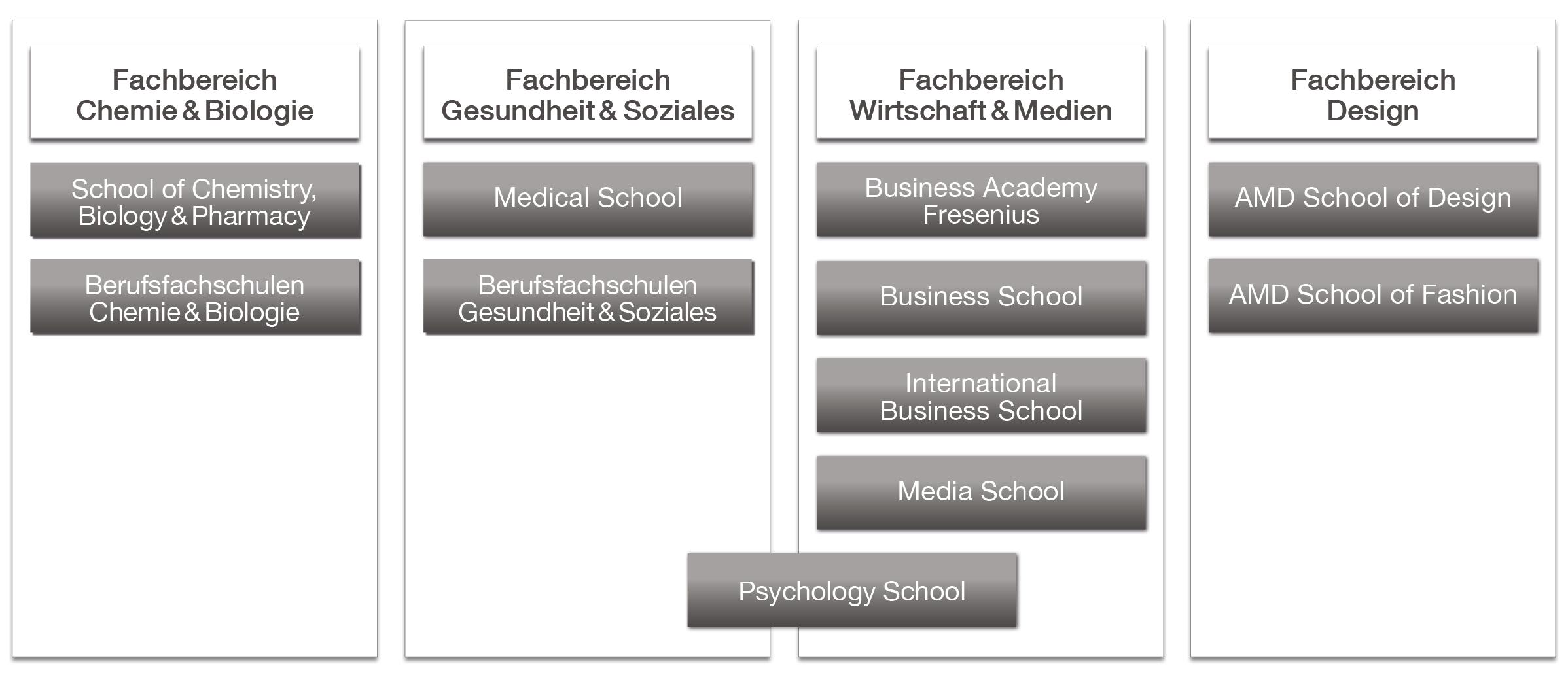 Fachbereiche der Hochschule Fresenius
