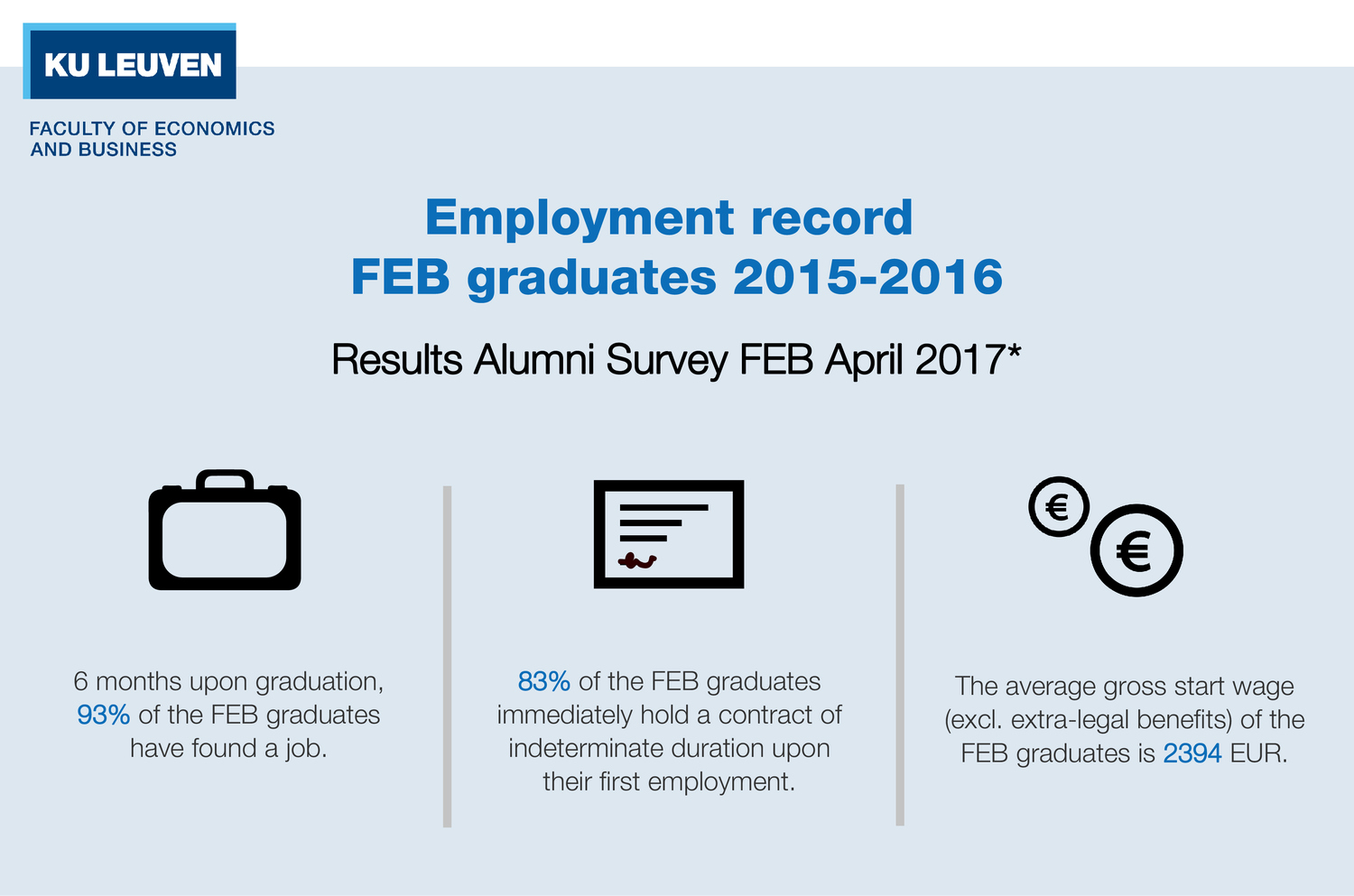 Results Alumni Survey: Employment record FEB graduates 2015-2016