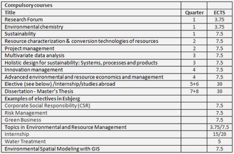 csr dissertation topics